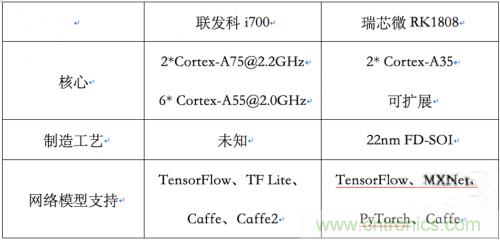 联发科i700/瑞芯微RK1808:AIoT市场的争夺战