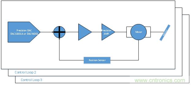 DAC如何帮助激光打标系统提高精度