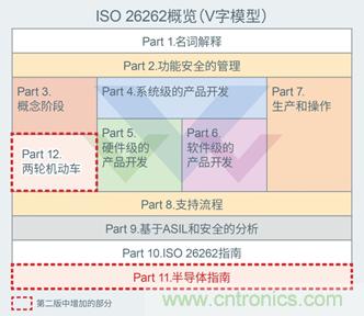 """支持汽车安全的最新汽车功能安全标准""""ISO 26262"""""""