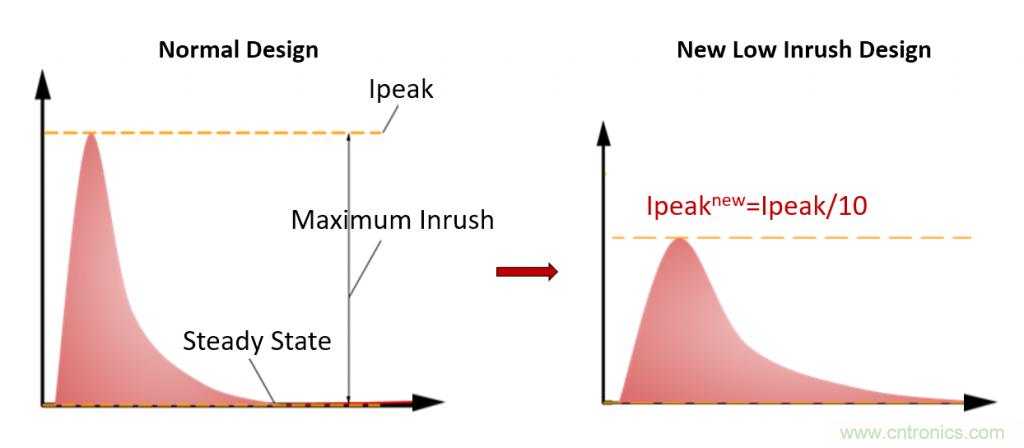 用正确的方案抑制和计算灯具浪涌电流