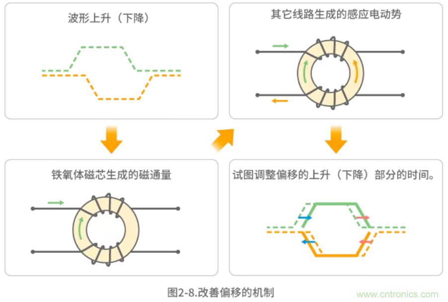 静噪基础教程——差分传输中的噪声抑制