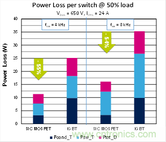 使用碳化硅MOSFET提升工业驱动器的能源效率