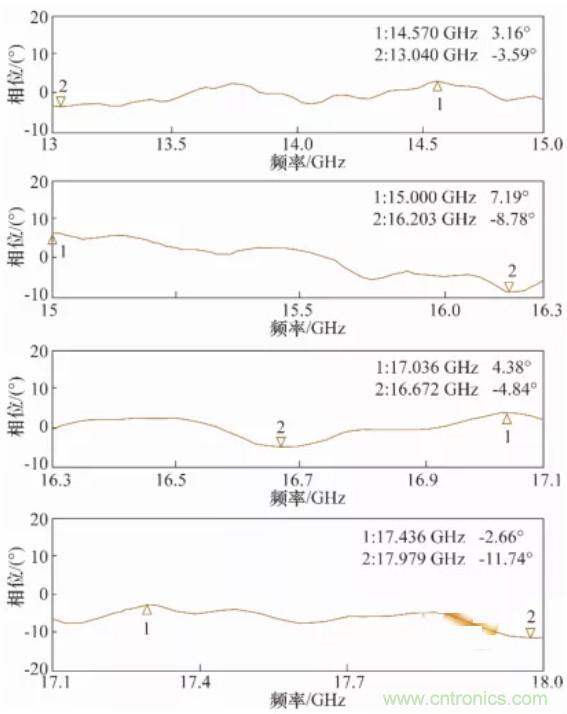 高幅相一致6~18GHz下变频器设计