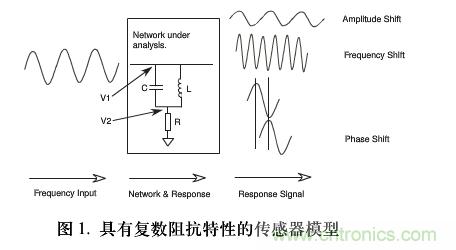 单芯片数字波形发生器频率调节