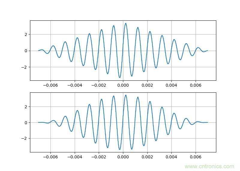 使用数字示波器DS6104测量交流信号的幅值和相位