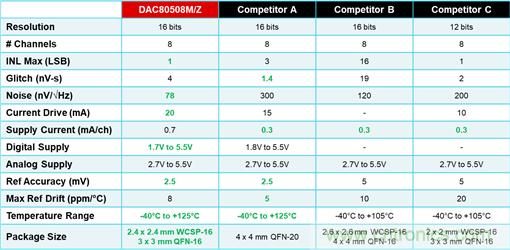 DAC80508多通道DAC在高精度测试测量中的应用