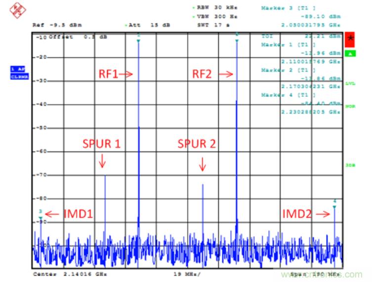 调制器输出端的DAC寄生信号分析