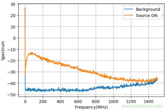 二极管噪声源