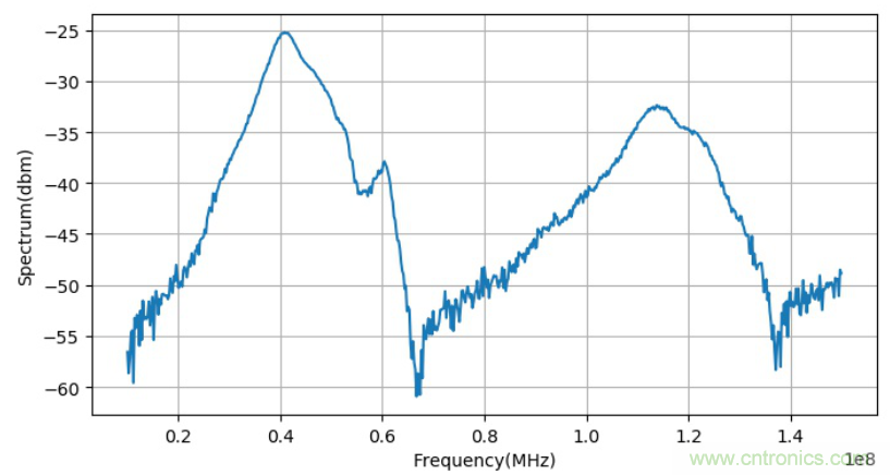 为什么面包板不适合高频电路