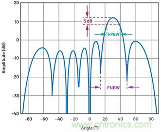 相控阵天线方向图——第1部分:线性阵列波束特性和阵列因子