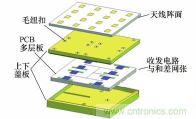 毫米波多通道收发电路与和差网络高密度集成技术