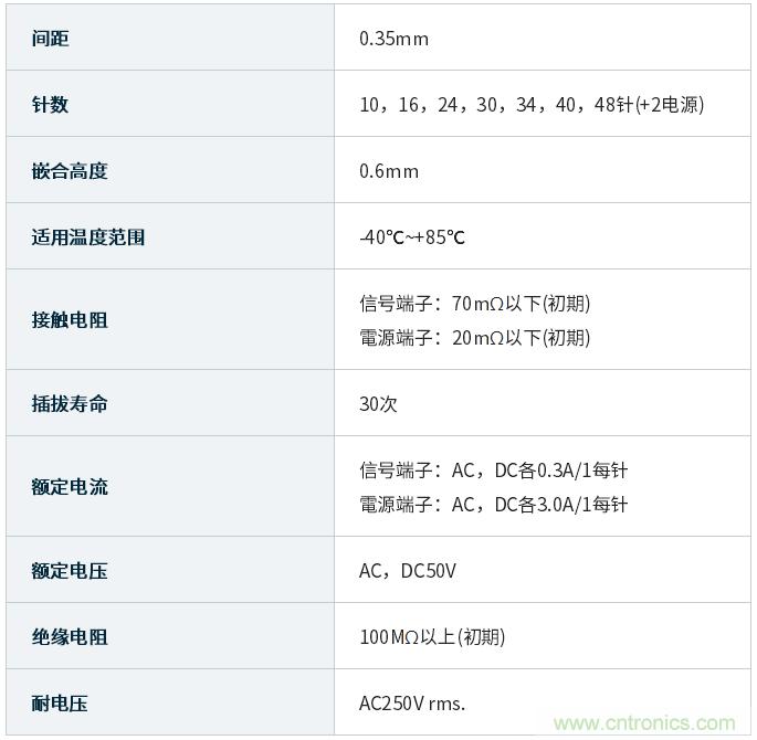 "JAE开发出""WP26DK系列""堆叠式板对板连接器"