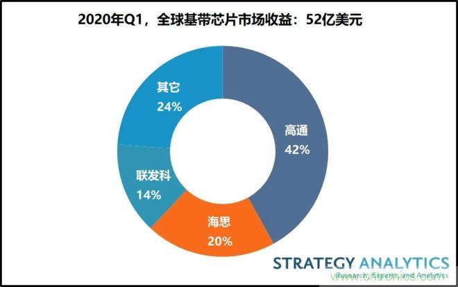 高通、海思、联发科名列前三,全球基带芯片市场Q1收益排名出炉