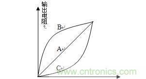 多圈线绕电位器的参数和特点