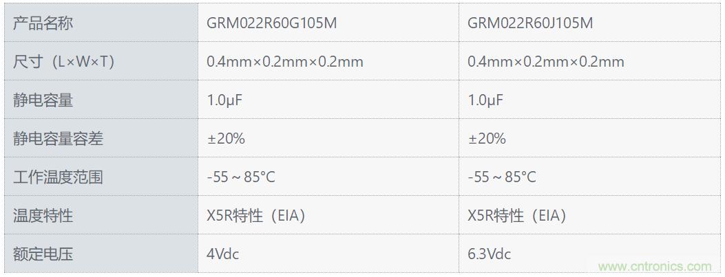 村田推出尺寸为01005英寸产品中拥有最大静电容量1.0μF的多层陶瓷电容器