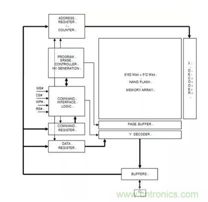 东芯半导体 24nm Parallel NAND Flash 即将实现量产