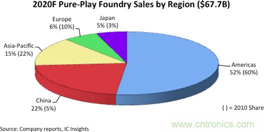 IC insights:中国大陆今年将占晶圆代工业务的22%