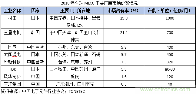 MLCC行业景气度复苏,下游需求增长助推国产替代加速