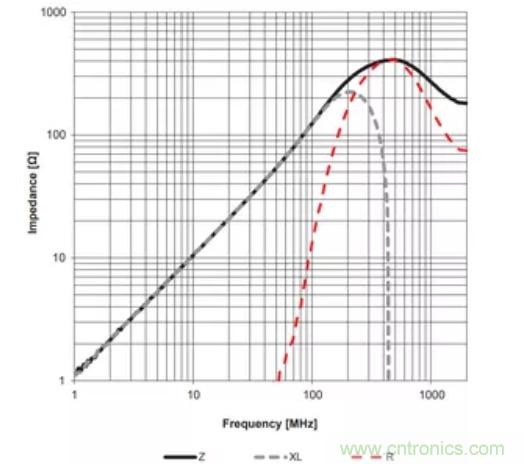 EMC中的电感器2:铁氧体磁珠