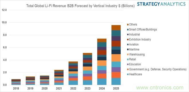机构预测到2025年Li-Fi市场收益将有可能达到96亿美元