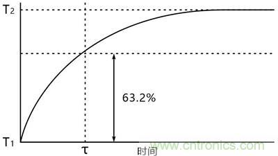 NTC热敏电阻基础以及应用和选择