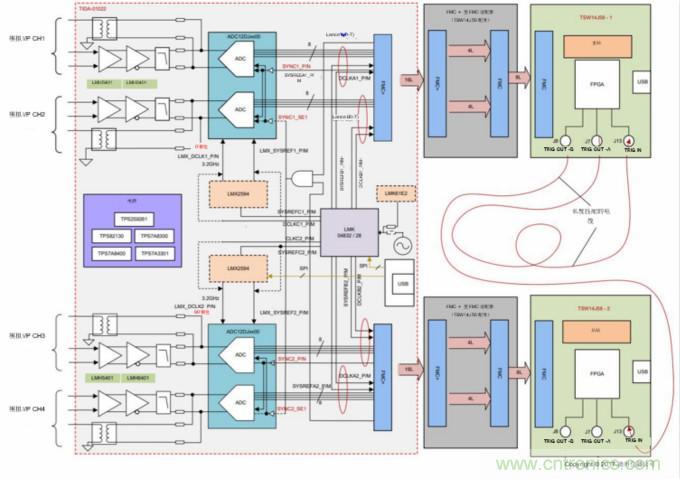 设计宽带宽 多通道系统的逐步注意事项