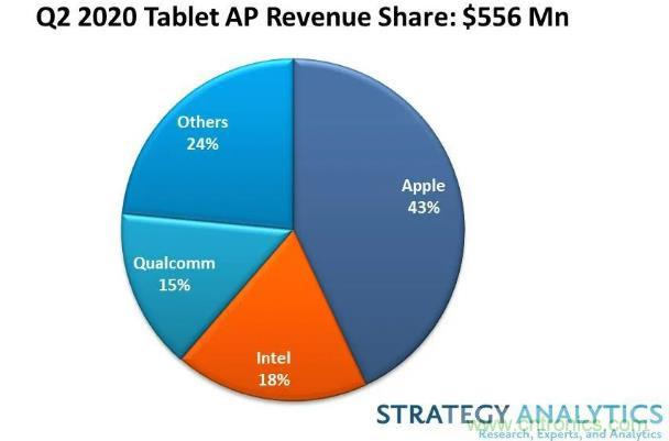 苹果收益领跑第二季度平板电脑应用处理器市场