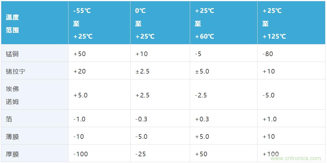 大电流检测电阻温度系数——温度和结构如何影响电阻稳定性