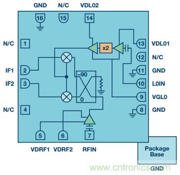 混频器基础概念大盘点