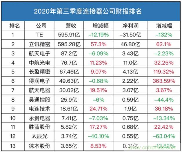 2020连接器上市公司三季度营收排名 TOP13