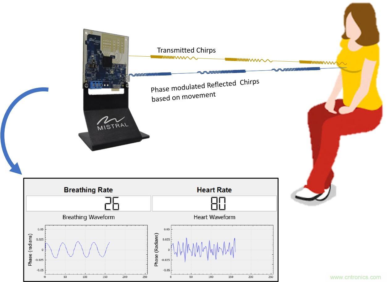 毫米波雷达是如何监测生命体征信号的?