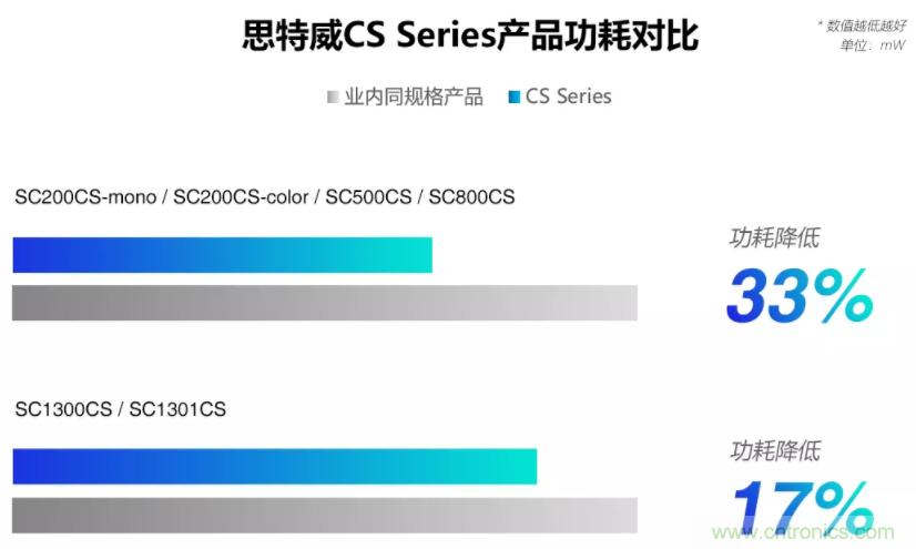 思特威发布全系列手机应用CMOS图像传感器