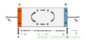 纳米间隙电极几何形状对生物分子电化学检测有何影响?