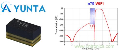 云塔科技5G与WiFi共存滤波器模组,满足大带宽高抑制需求