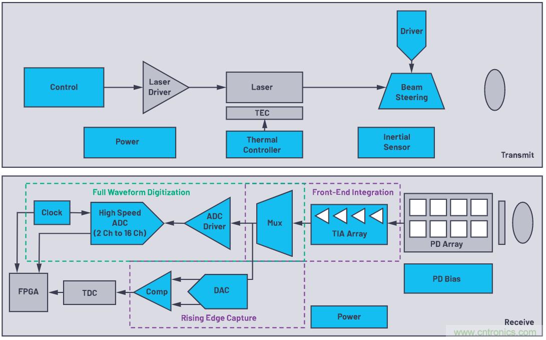 自动驾驶系统设计中的LIDAR:用于目标分类?还是目标检测?