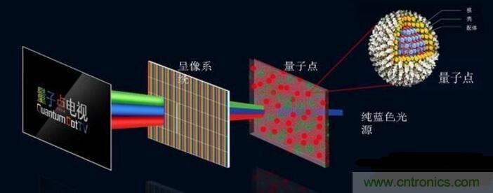 新型量子点发光二极管的特点、结构以及发展现状