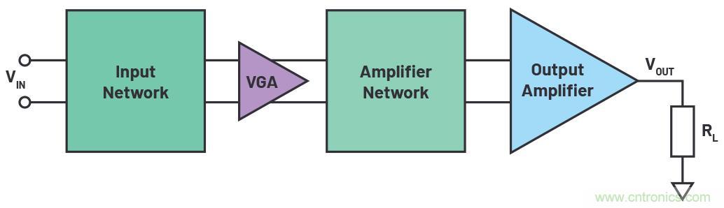 大功率信号发生器输出级设计