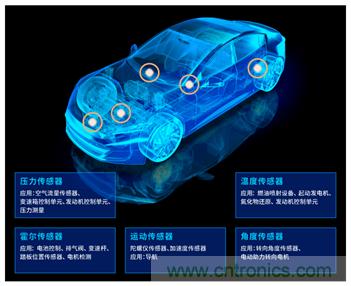 让轮胎与传感器结合,推动下一代汽车更安全更舒适