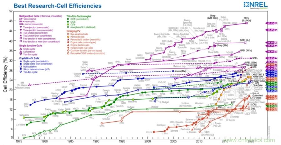 碳化硅在分布式光伏发电逆变器上的绝佳应用案例