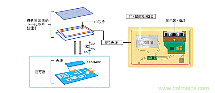TDK面向NFC电路的总体解决方案