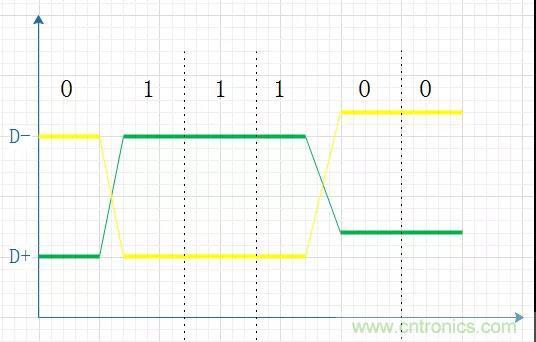 牛人精辟辨析单端信号和差分信号