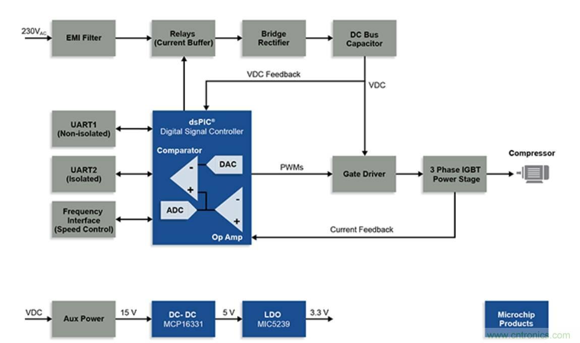 冰箱压缩机设计使用数字信号控制器实现高能效等级