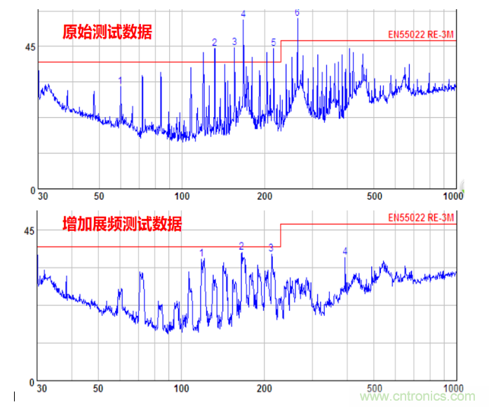 时钟高次谐波为何超标以及其解决办法