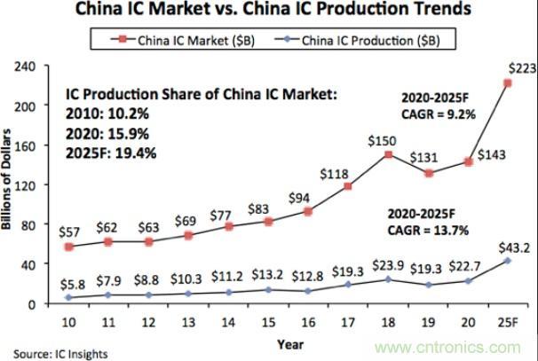 2025年中国大陆芯片市场规模将达2230亿美元,但自给率仍不到20%?