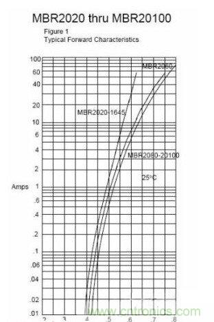 什么是发光二极管压降?压降是如何产生的?