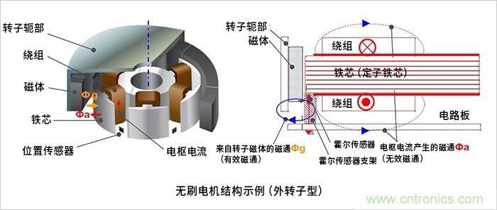 无刷电机位置传感器的作用及其布局方面的注意事项