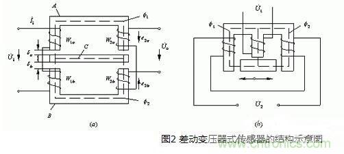 电感式传感器的原理、分类、特点与应用及其注意事项