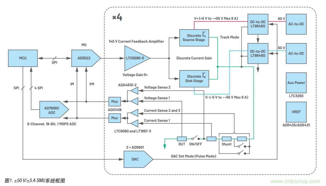 如何實現多通道SMU源測量單元?這里有一款實用解決方案~