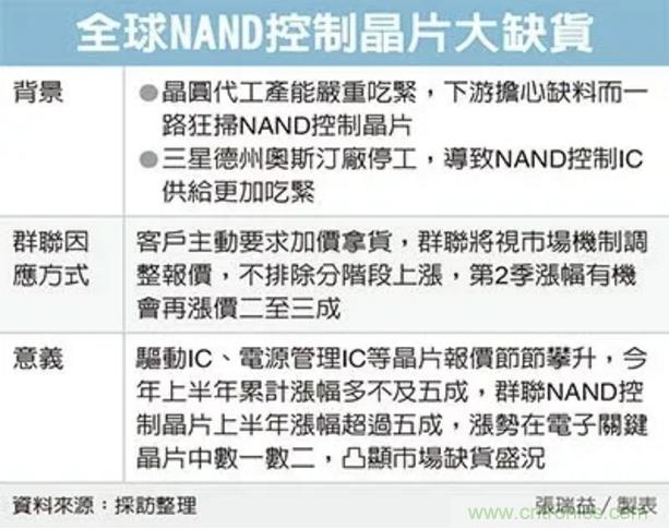 NAND控制IC大缺货!群联Q2调涨20-30%