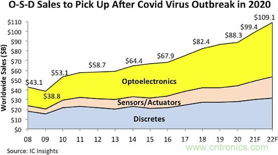 今年O-S-D销售额有望逼近创纪录的千亿美元
